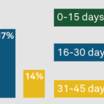 Days between patient visit and reimbursement